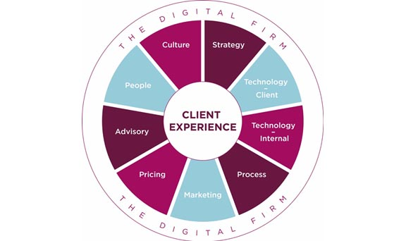 Client Experience Digital Wheel